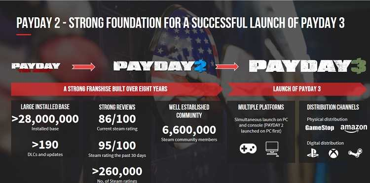 payday 3 investment